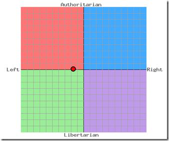 GLW Political Compass Chart