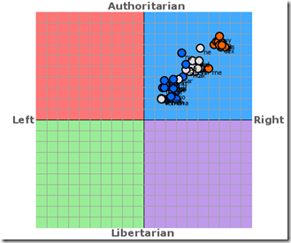 States Political Compass